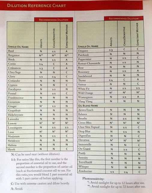 Treu colors doterra essential oil dilution chart also wellness rh pinterest
