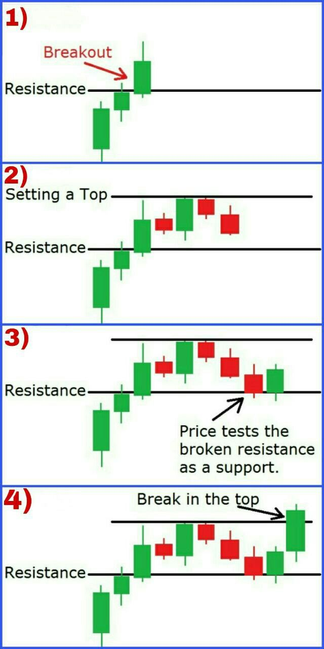 Support Resistance Snr Trading Charts Stock Trading
