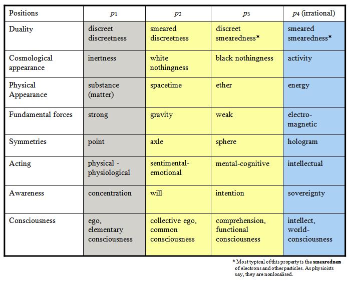 Primitive Reflex Integration Chart Primitive Reflexes Emotional Awareness Behaviour Strategies