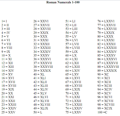 Dates in roman numerals