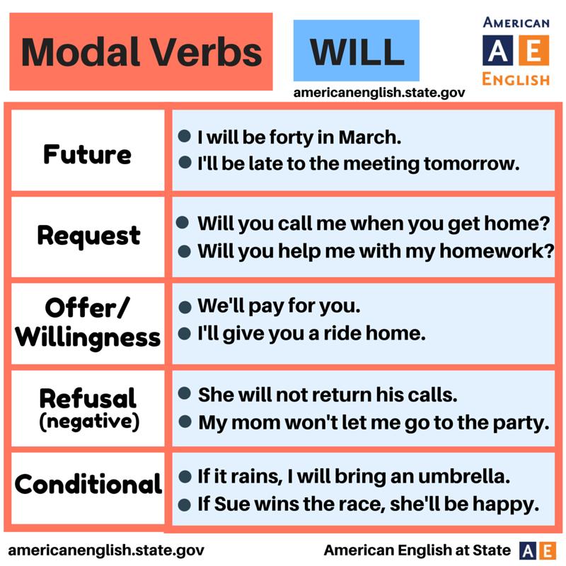 Modal Verbs WILL imagens) Aulas de inglês, Escola