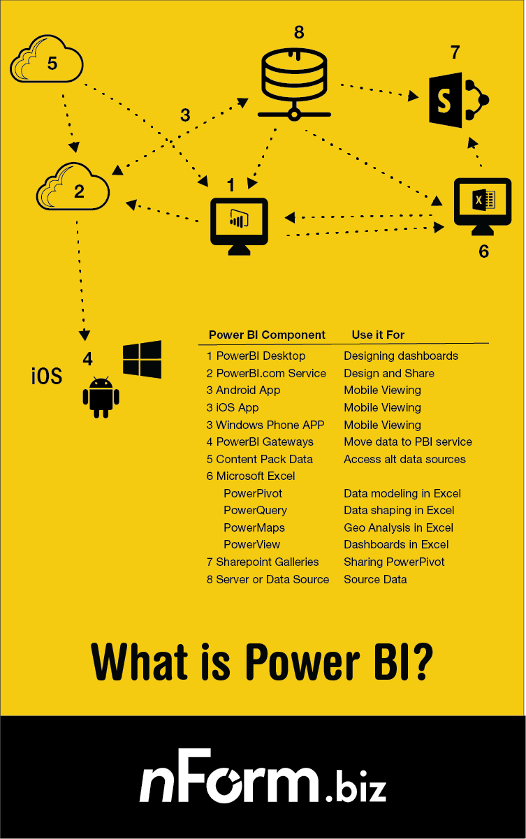 What is Microsoft Power BI? With downloadable pdf infosheet  PowerBI