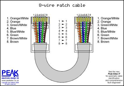 Full Straight Through Patch Cable 8 Wires Redes De Computadores