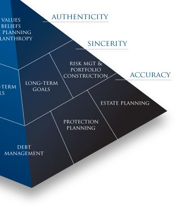 The Planning Center An Independent Fee Only Financial Planning