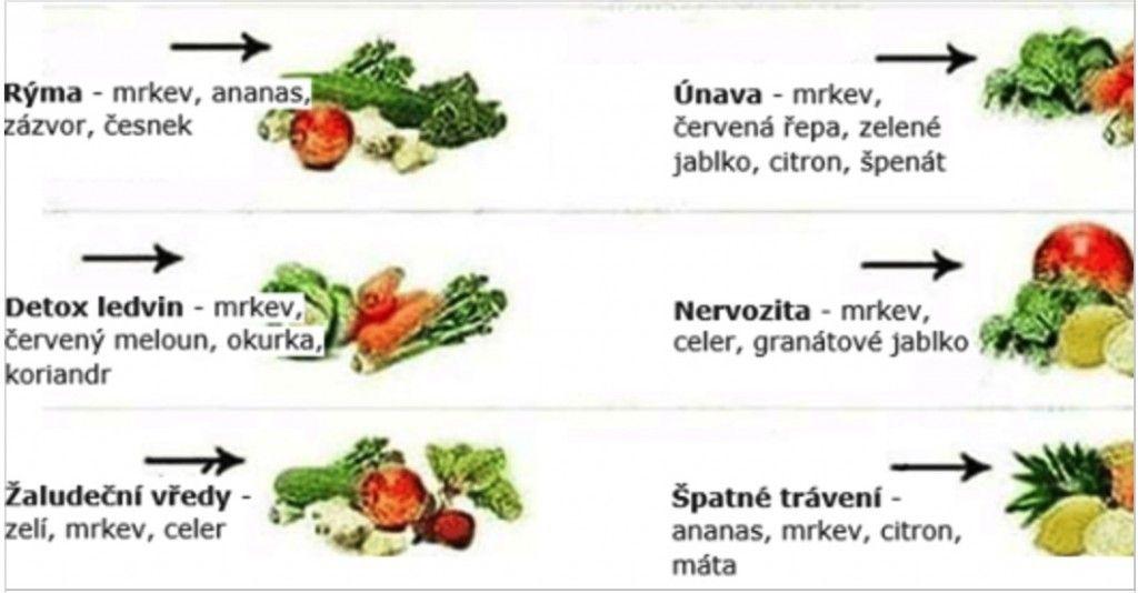 Nesiahajte hneď po liekoch: Tu je 18 ochorení a potravín, ktoré ich liečia!
