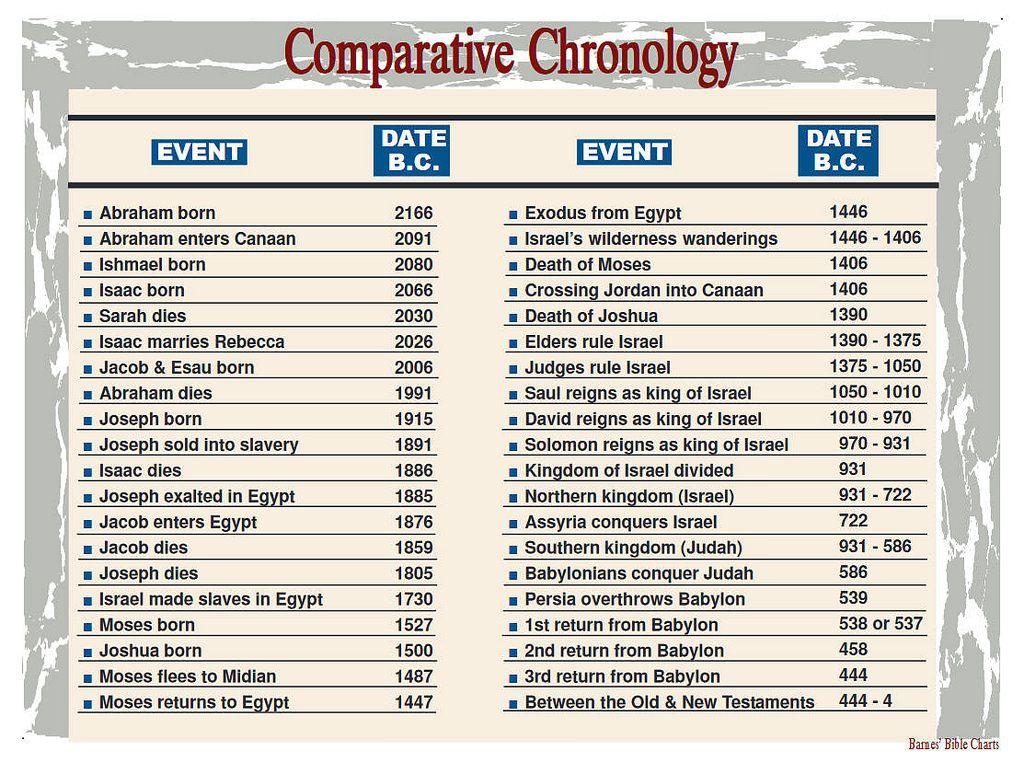 Comparative Chronology