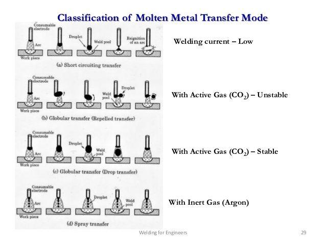 asme section 9 welding pdf