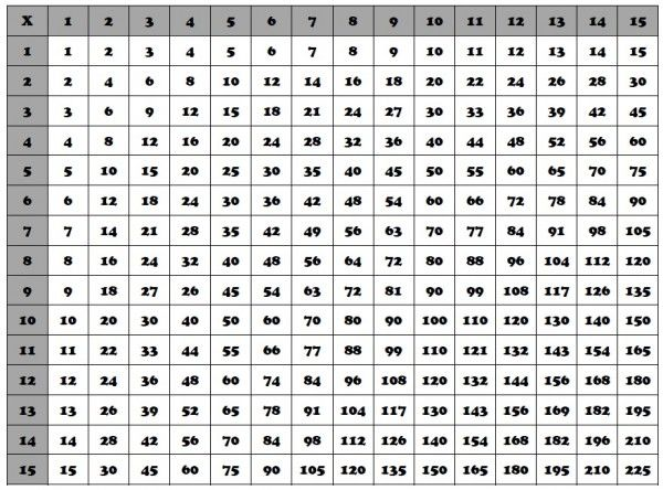 Multiplication Charts From    Printable