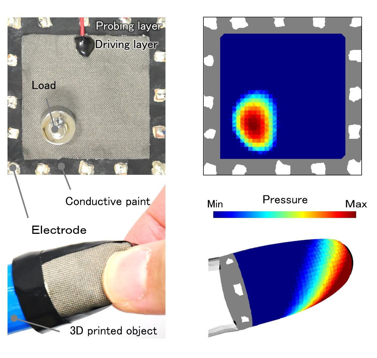 Feeling the pressure with universal tactile imaging: Touch