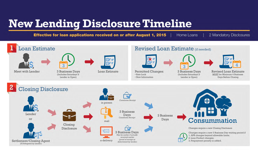 Trid New Lending Timeline Trid Resa Tila New Closing Disclosure Loan Estimate And The New Paying Off Mortgage Faster Mortgage Banking Online Mortgage