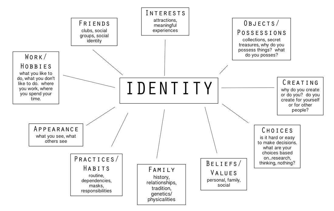 Identity Mind Map For Weebly Orig English Teaching 101english Teaching 101 Mind Map Art Word Map Teaching