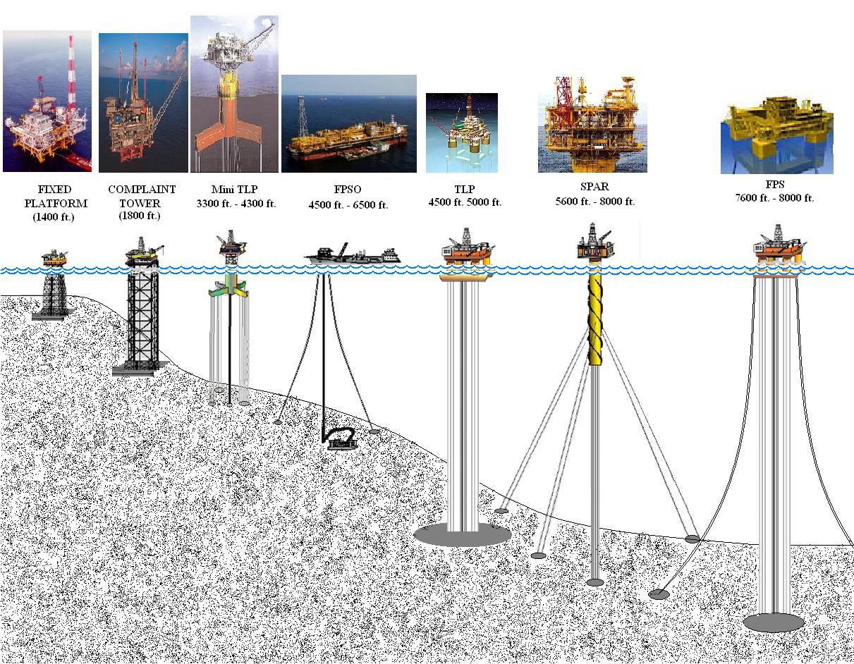Snap Oil Well Diagram Lescam Gruppe Flickr Photos On Pinterest Biogas Stock Images Image 36146824 Various Types Of Gulf Mexico Rigs Sea Characters Project
