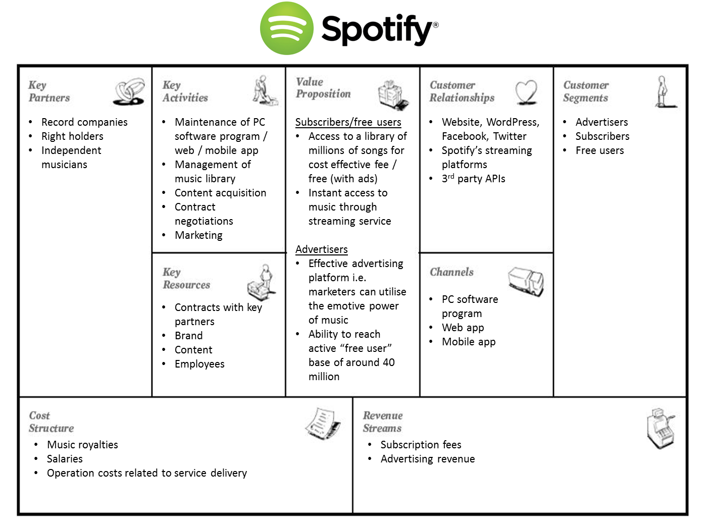 Planning for Success with the Business Model Canvas