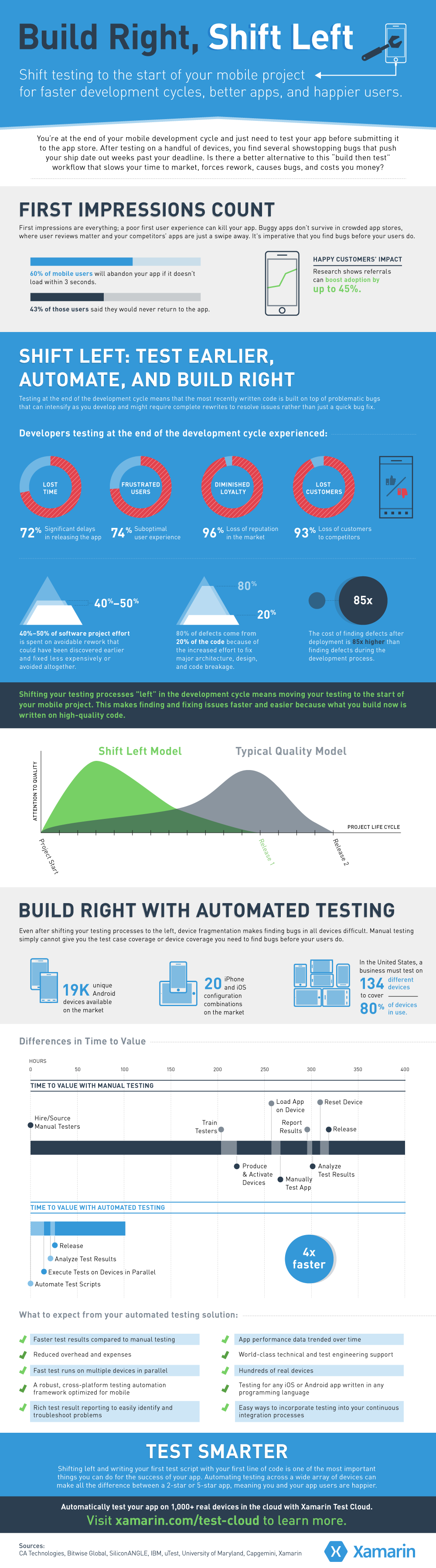 Infographic Build Right Shift Left Xamarin Blog Infographic Mobile Development Software Testing