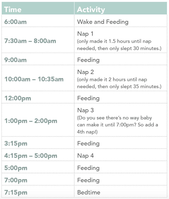 Nap Schedules 5 Months To 25 Months Taking Cara Babies Baby Naps Schedule Newborn Schedule Baby Sleep Schedule