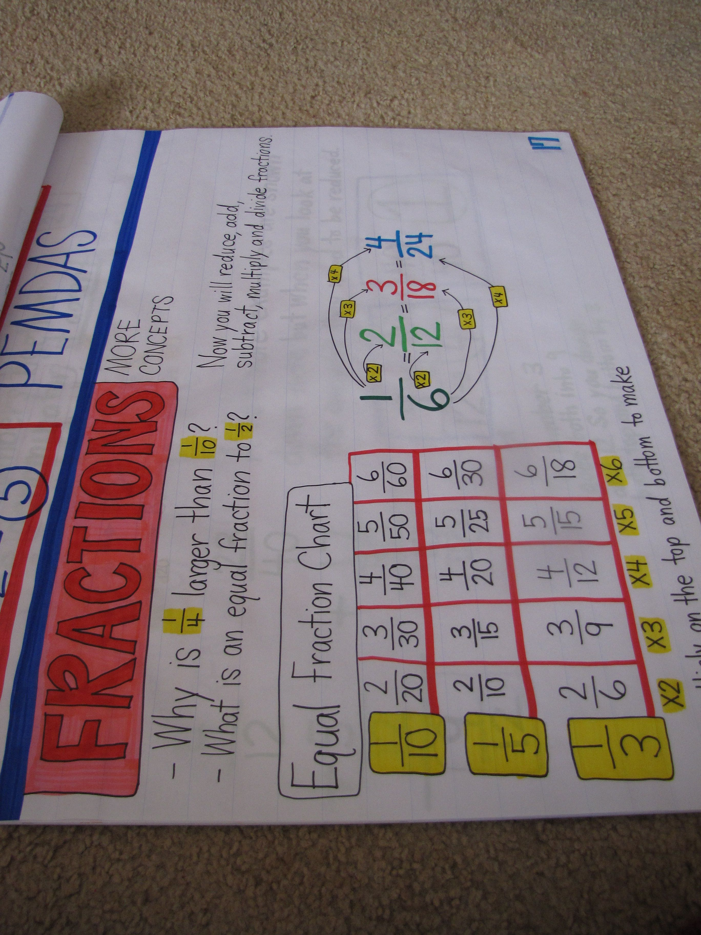 Identifying Equivalent Fractions T Fracciones