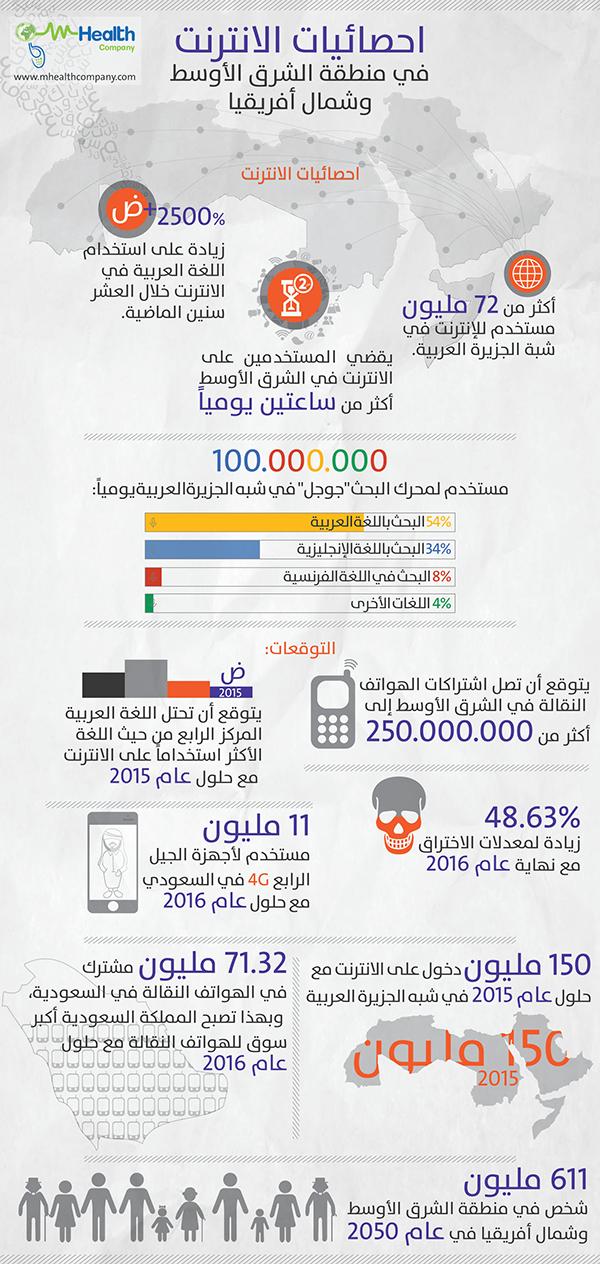 انفوجرافيك لإحصائيات الإنترنت في الشرق الأوسط و شمال افريقيا Health Map Study