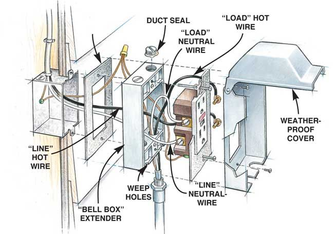 How to Install Outdoor Lighting and Outlet Outdoor