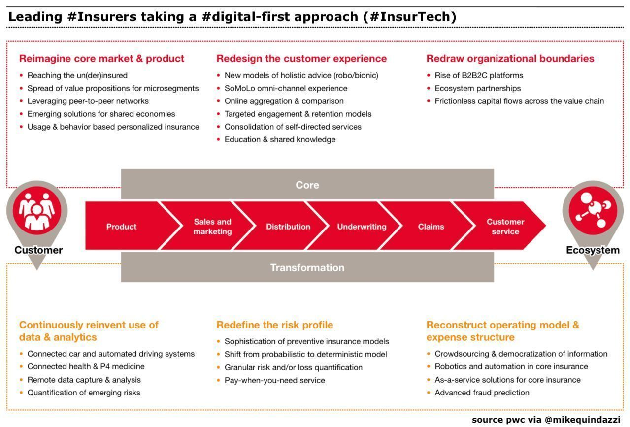 Leading Insurers Taking A Digital First Approach Pwc Via