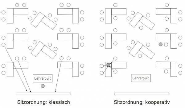 grundschule:sitzordnung [KlassenraumWiki] | SKOLA | Pinterest ...