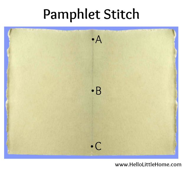 Easy pamphlet stitch for assembling a DIY Passport Invitation