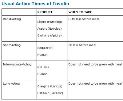 Insulin action times also sliding scale for humalog basal bolus vs rh pinterest