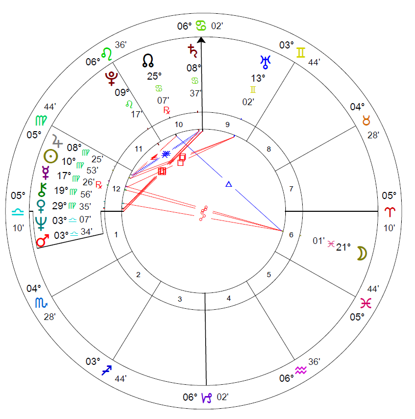 Astrology Of Fibromyalgia An Example Chart Astrology Articles