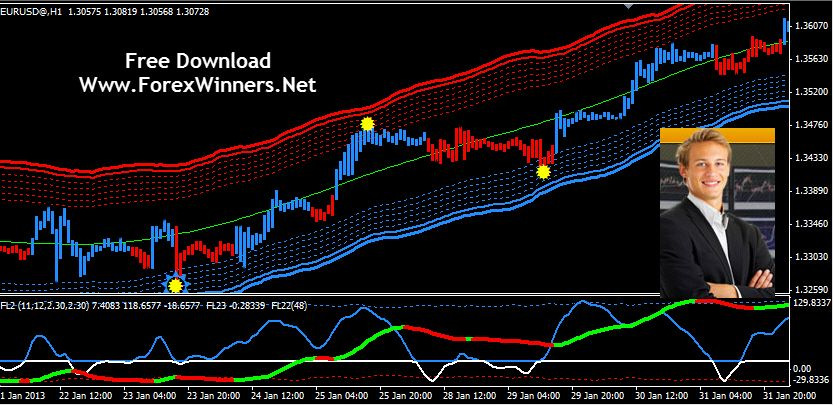 Forex System With 90 Accuracy Very Profitable Forex Indicator