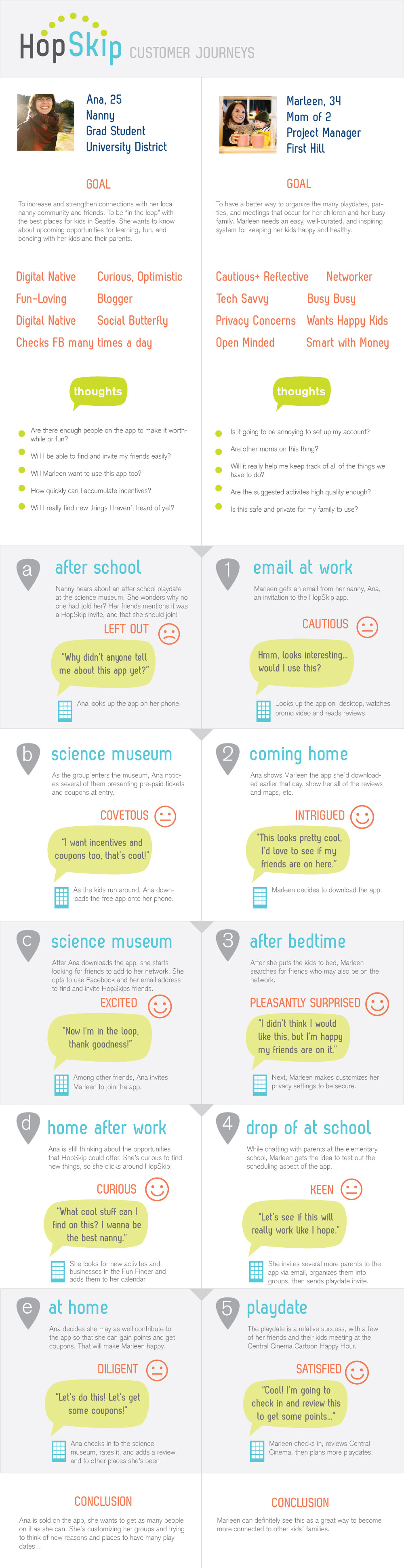 hopskip-customer-journeys.jpg (1000×3883)