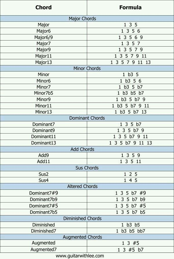 Chords Theory Pinterest Music Guitar And Music Theory