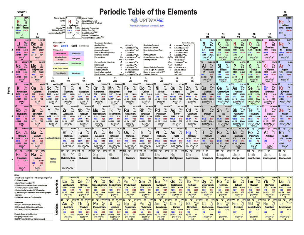 Free Printable Periodic Table Of Elements  Color Pdf From