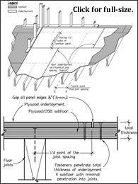 Positioning Underlayment to Prevent Tile & Grout Cracks ...