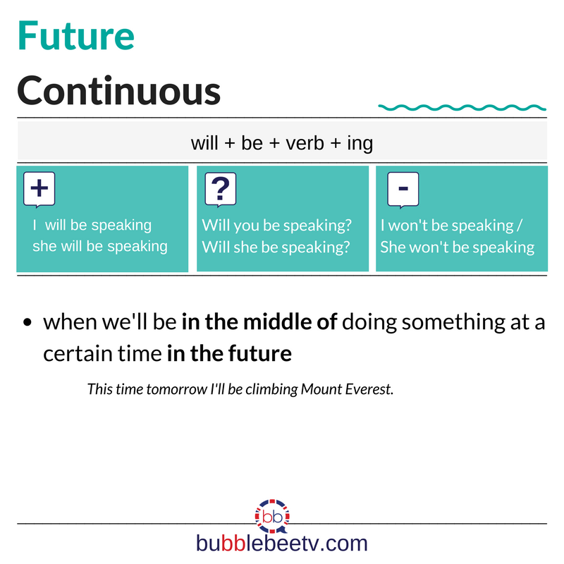 How To Use The Future Continuous What S The Structure Of