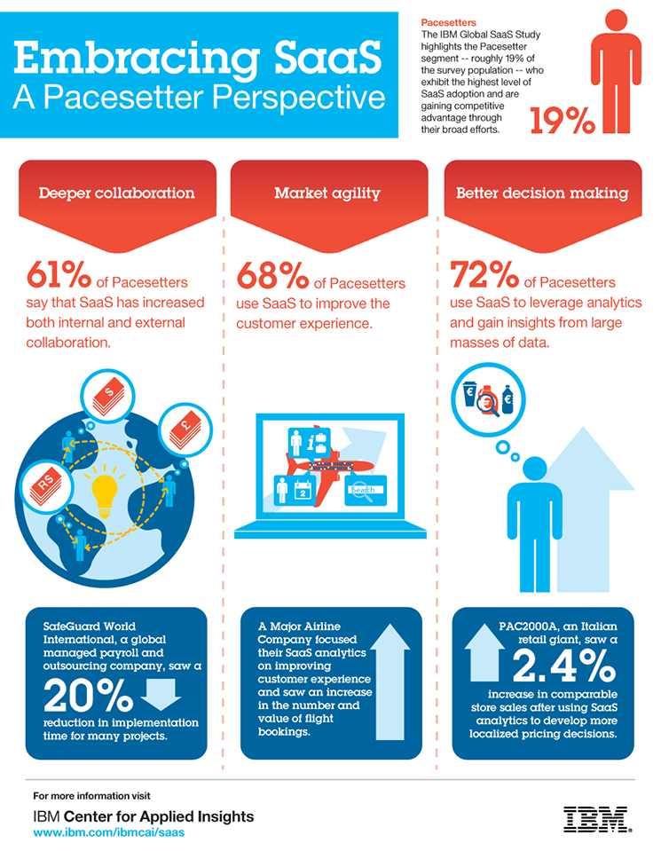 Champions Of Software As A Service Saas Infographic Business Infographic