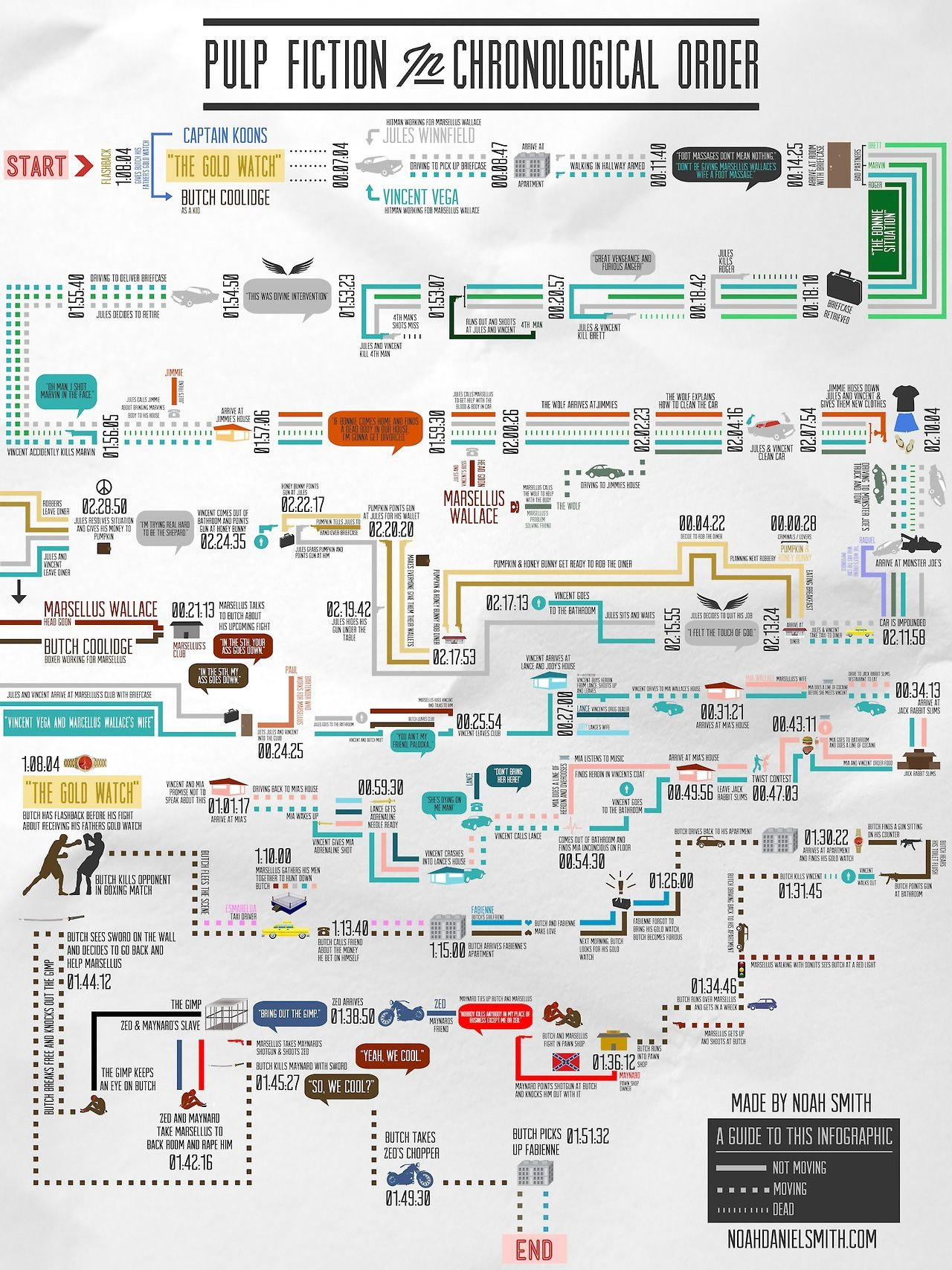 Pulp Fiction In Chronological Order Infografis Essay