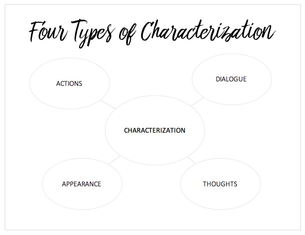 Introducing Characterization with The Hunger Games