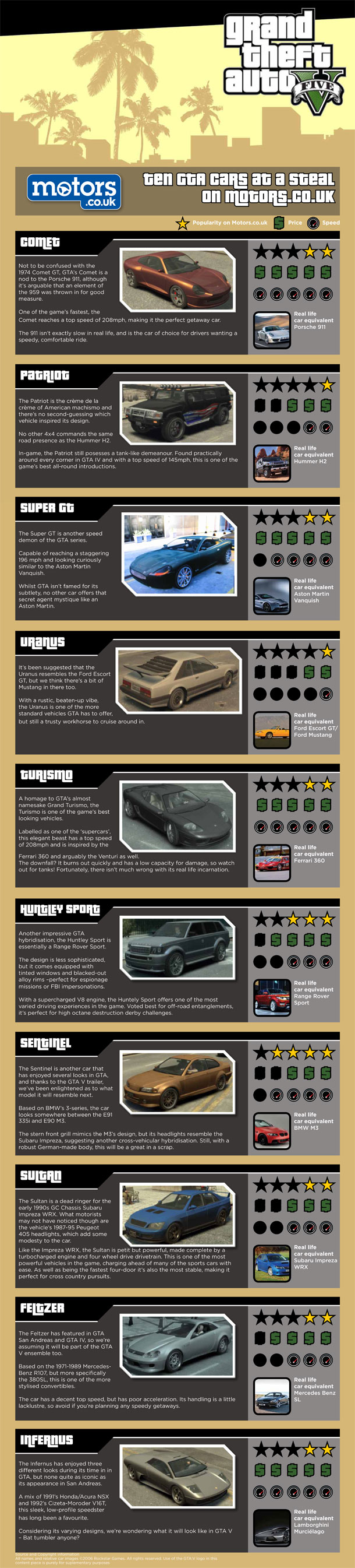 Can You Sell Cars In Gta V : Similar, Game?, Grand, Theft, Auto,, Infographic
