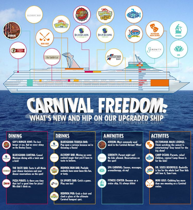 What\'s New On Carnival Freedom #CarnivalFreedom   Carnival freedom ...