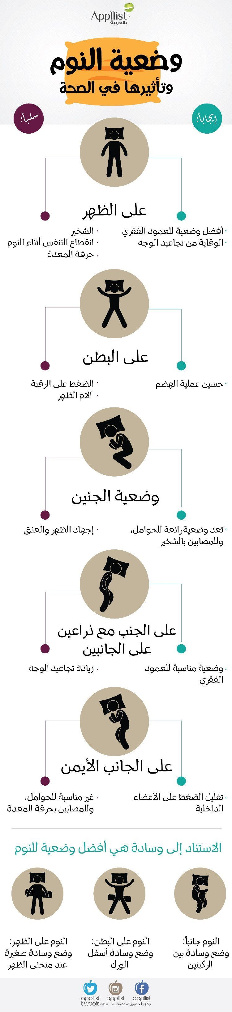 Pin By Loulou On انفوجرافيك Health Facts Food Health Facts Health Advice