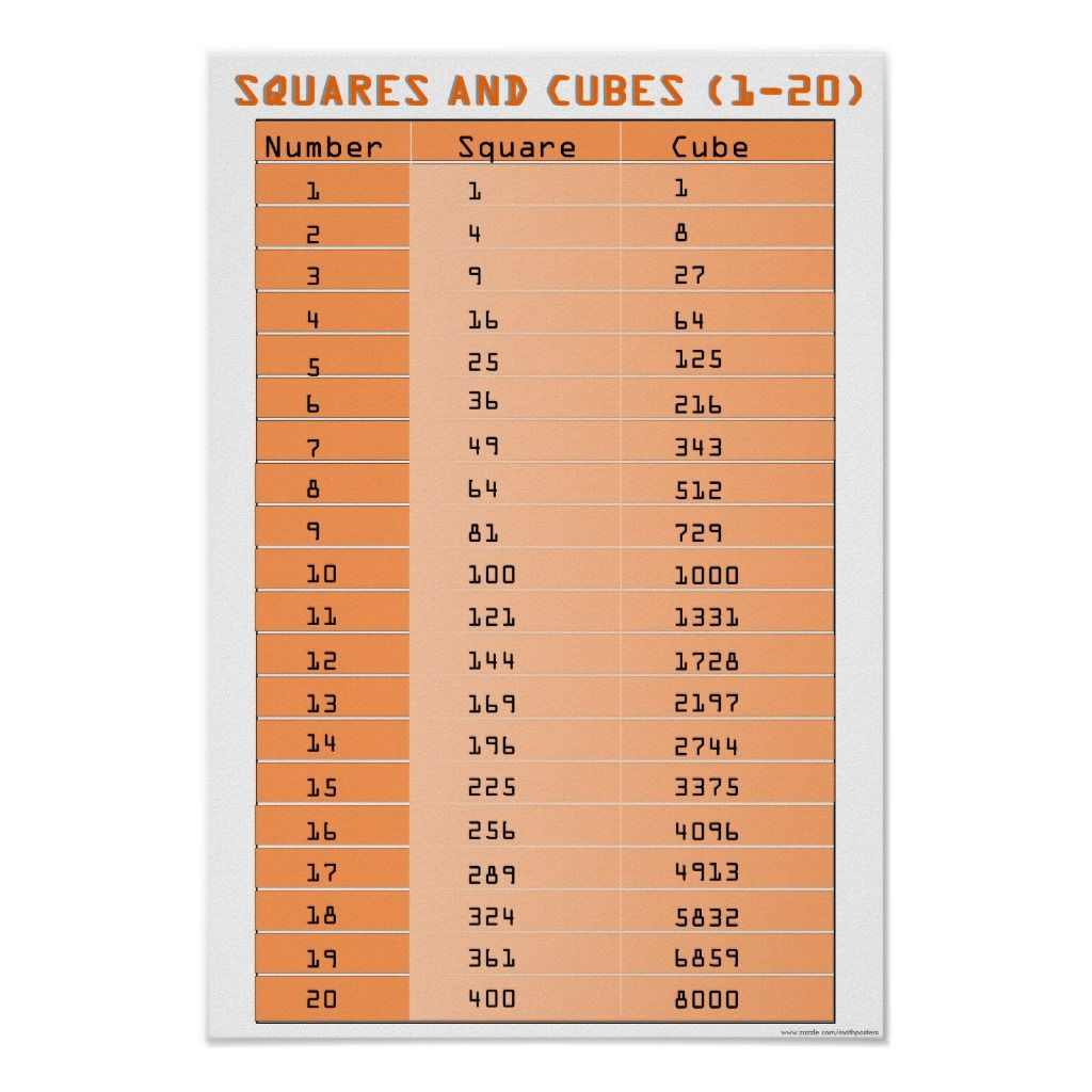 How To Do Cube Root In Excel