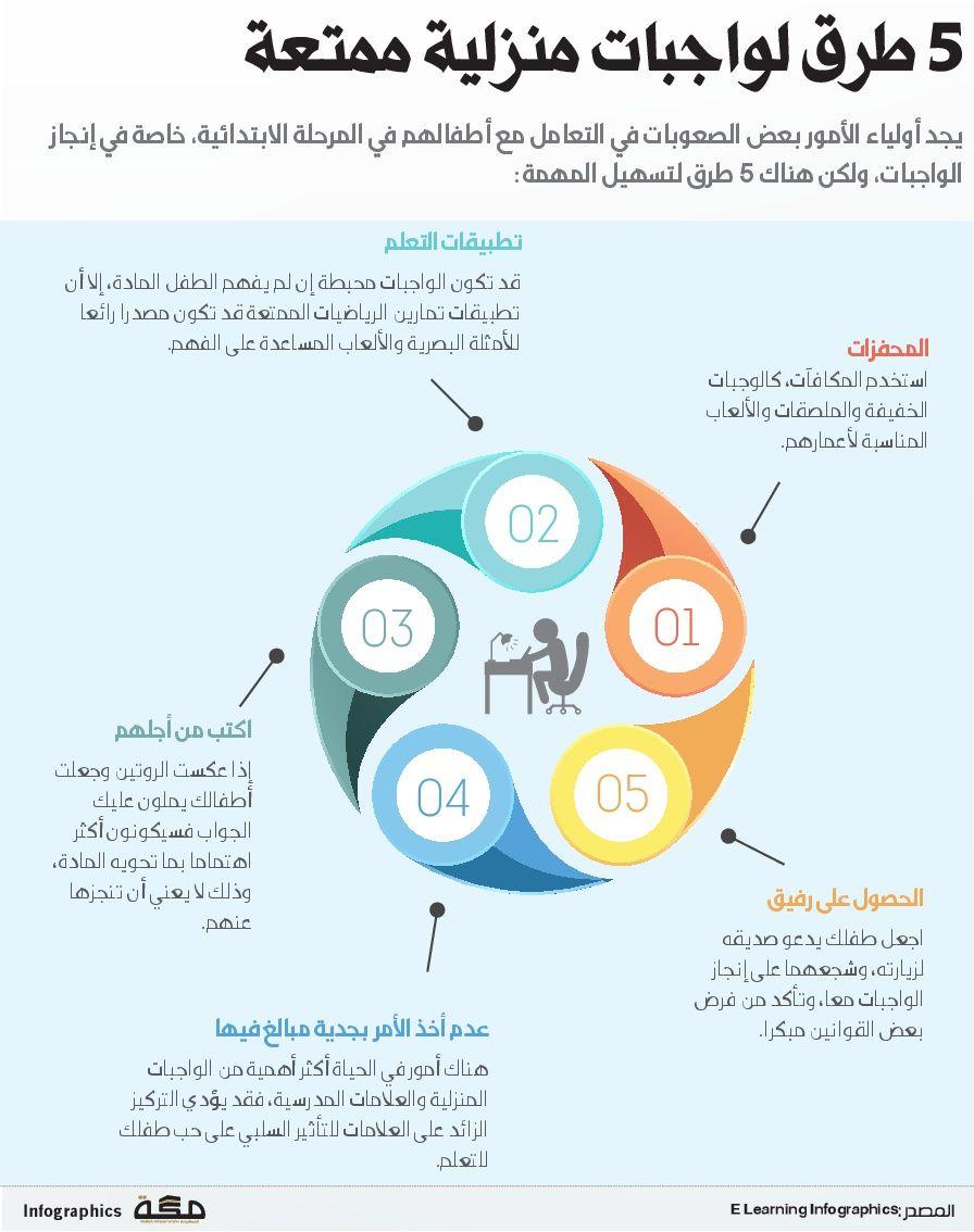 5 طرق لواجبات منزلية ممتعة انفوجرافيك صحيفة مكة Infographic Pals Abs