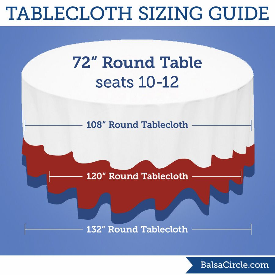 For 72 round tables use 108 round tablecloths for 18 drop 120
