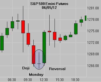 Esempi di trading opzioni binarie