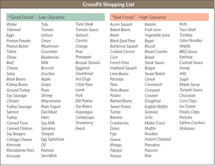 Full Glycemic Index Food List | Glycemic Food List Examples Buy As