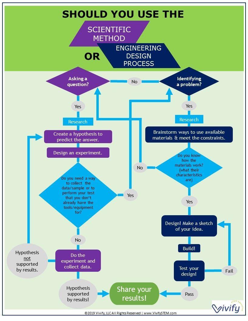 Scientific Method Vs Engineering Design Process Which Is Used In Stem Learning Engineering Design Process Scientific Method Stem Learning