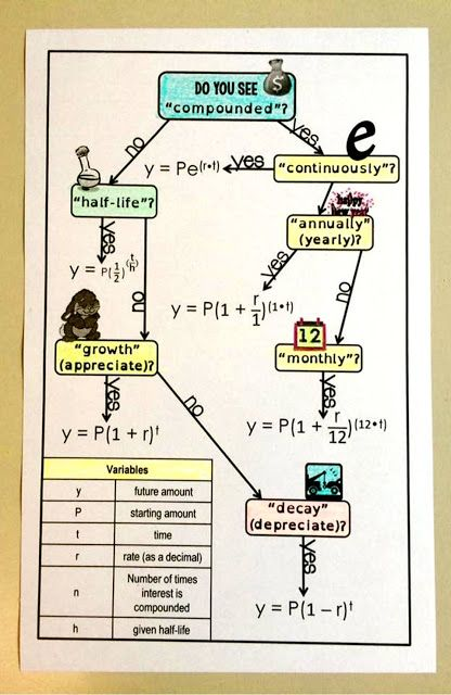 Free Exponential Functions Flowchart Flowchart, Algebra and Math - what is a flowchart