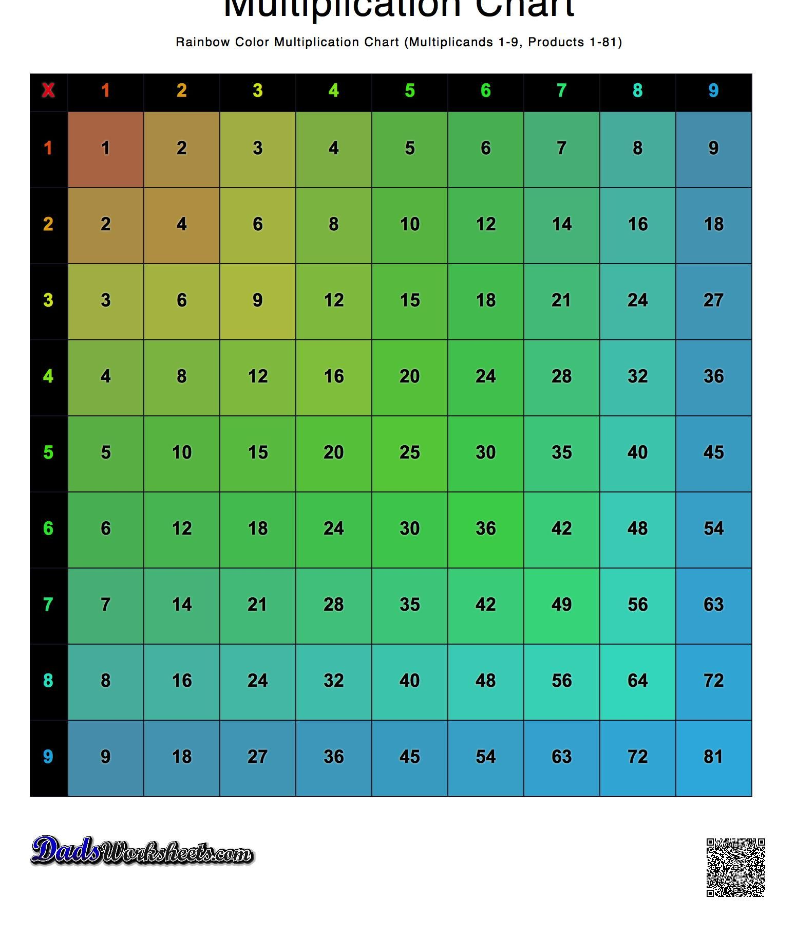 Color Multiplication Chart Rainbow