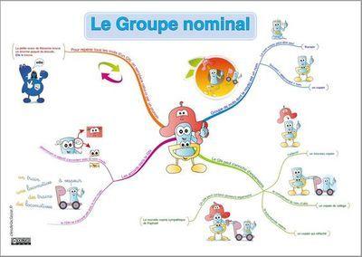 Carte Mentale Accord Gn.Carte Mentale Mindmap Du Groupe Nominal Du Gn Lecons