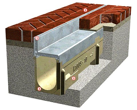 Acousa Slot French Drain For Low Profile Brick Pavers
