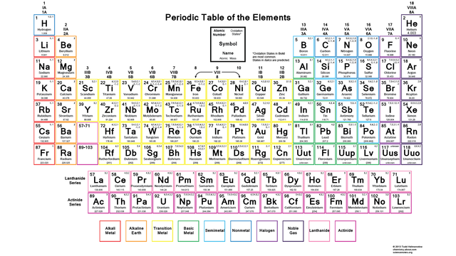 Oxidation Number Periodic Table Periodic table of the